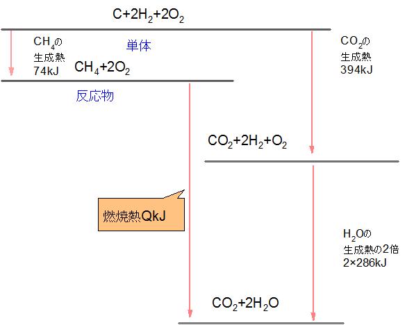 メタン反応熱
